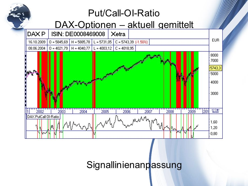 Put/Call-OI-Ratio DAX-Optionen – aktuell gemittelt Signallinienanpassung