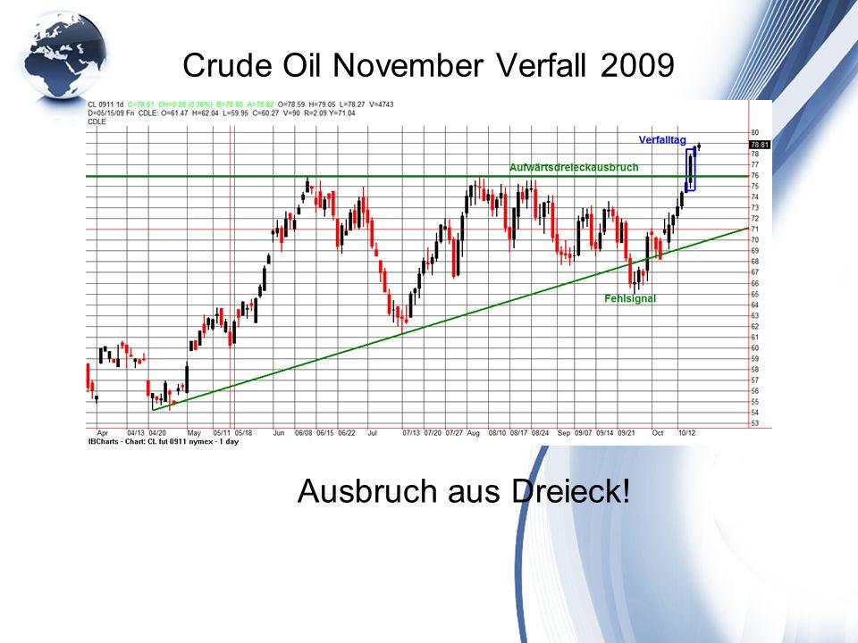 Crude Oil November Verfall 2009 Ausbruch aus Dreieck!