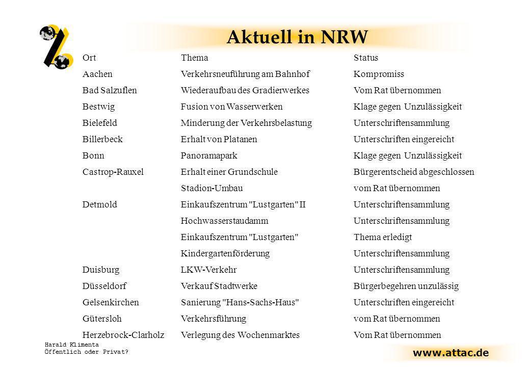www.attac.de Harald Klimenta Öffentlich oder Privat? Aktuell in NRW OrtThemaStatus AachenVerkehrsneuführung am BahnhofKompromiss Bad SalzuflenWiederau
