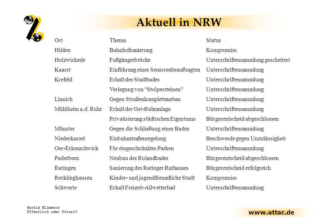 www.attac.de Harald Klimenta Öffentlich oder Privat? OrtThemaStatus HildenBahnhofsanierungKompromiss HolzwickedeFußgängerbrückeUnterschriftensammlung
