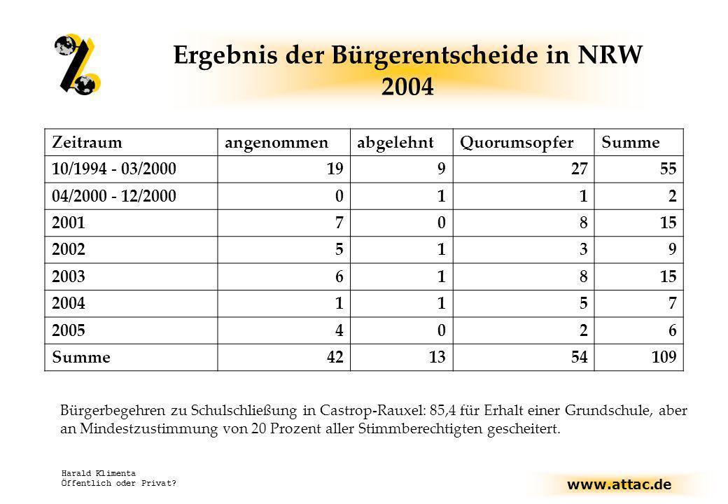 www.attac.de Harald Klimenta Öffentlich oder Privat? Ergebnis der Bürgerentscheide in NRW 2004 ZeitraumangenommenabgelehntQuorumsopferSumme 10/1994 -