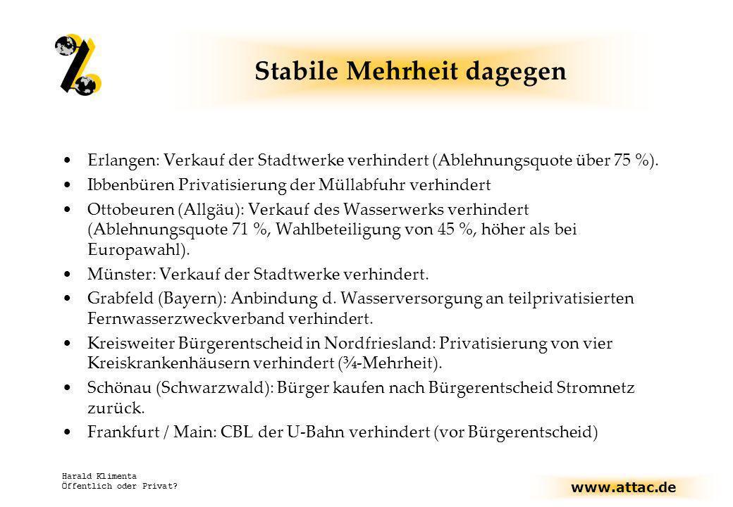 www.attac.de Harald Klimenta Öffentlich oder Privat? Stabile Mehrheit dagegen Erlangen: Verkauf der Stadtwerke verhindert (Ablehnungsquote über 75 %).