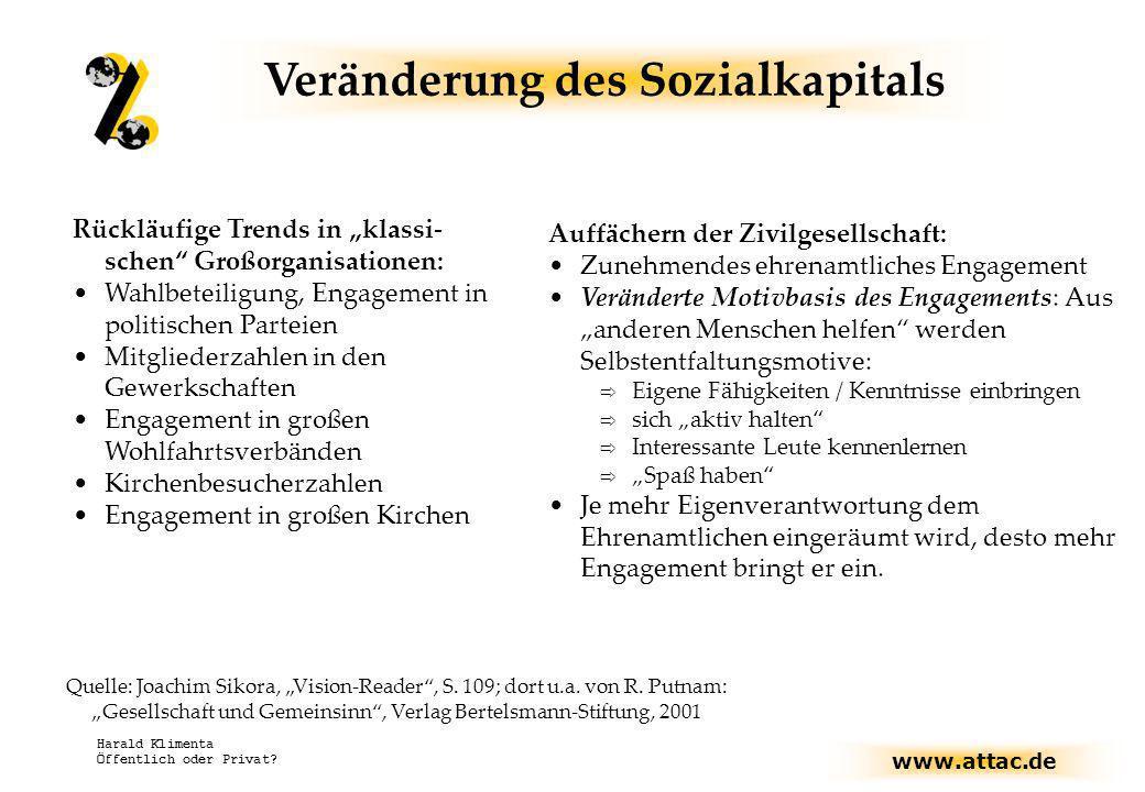 www.attac.de Harald Klimenta Öffentlich oder Privat? Rückläufige Trends in klassi- schen Großorganisationen: Wahlbeteiligung, Engagement in politische