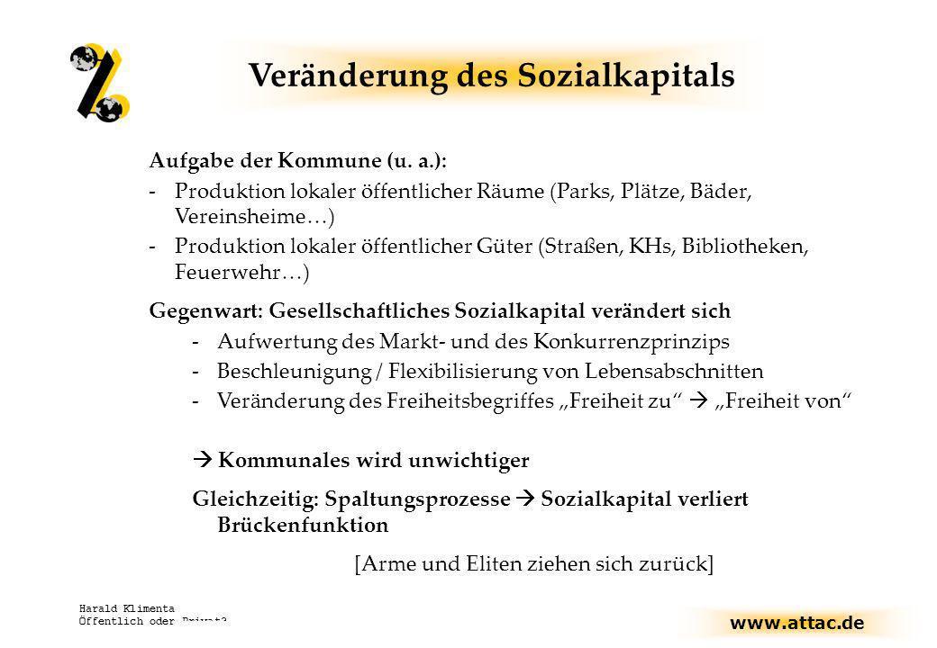 www.attac.de Harald Klimenta Öffentlich oder Privat? Veränderung des Sozialkapitals Aufgabe der Kommune (u. a.): -Produktion lokaler öffentlicher Räum