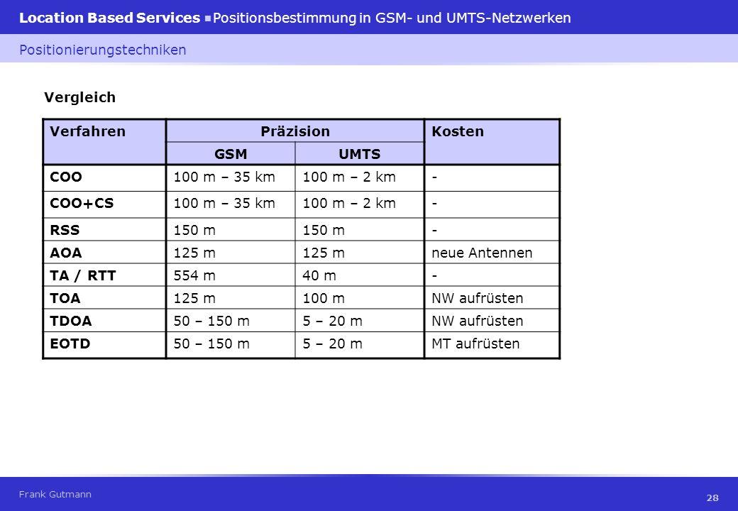 Frank Gutmann Location Based Services Positionsbestimmung in GSM- und UMTS-Netzwerken 28 Vergleich Positionierungstechniken VerfahrenPräzisionKosten G