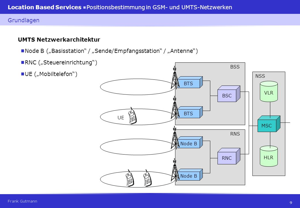 Frank Gutmann Location Based Services Positionsbestimmung in GSM- und UMTS-Netzwerken 10 Frequenzbänder (MHz) Grundlagen Duplexverfahren 890- 915 UL 935- 960 DL 1710- 1785 UL 1805- 1880 DL 1900- 1920 UL/DL 1920- 1980 UL 2020- 2025 UL/DL 2110- 2170 DL GSM900GSM1800UMTS Frequenzduplex (Frequency Division Duplex, FDD) Senden und Empfangen auf unterschiedlicher Frequenz zur gleichen Zeit Zeitduplex (Time Division Duplex, TDD) Senden und Empfangen auf der gleichen Frequenz aber zeitlich getrennt