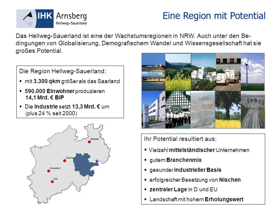 Eine Region mit Potential Die Region Hellweg-Sauerland: mit 3.300 qkm größer als das Saarland 590.000 Einwohner produzieren 14,1 Mrd. BIP Die Industri