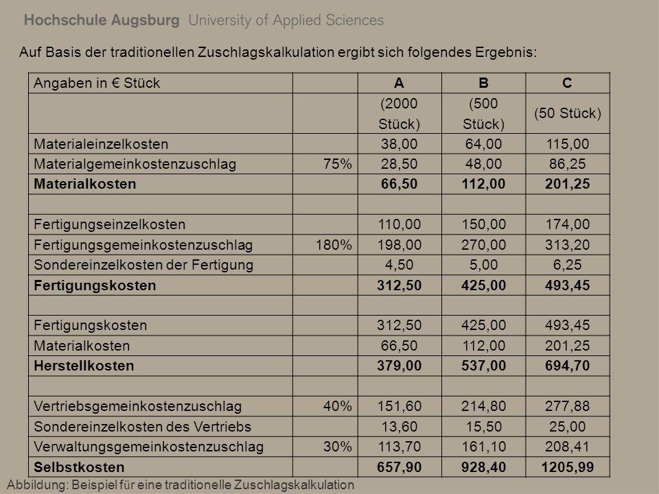 Im Rahmen der prozessorientierten Kalkulation stellt sich das Ergebnis wie folgt dar: Abbildung: Beispiel f ü r eine prozessorientierte Zuschlagskalkulation Angaben in Stück ABC (2000 Stück)(500 Stück)(50 Stück) Materialeinzelkosten 38,0064,00115,00 Materialprozesskosten 17,00 50,00 Materialgemeinkostenzuschlag35,5% 13,4922,7240,83 Materialkosten 68,49103,72205,83 Fertigungseinzelkosten 110,00150,00174,00 Fertigungsprozesskosten 150,00350,00600,00 Fertigungsgemeinkostenzuschlag13,7% 15,0720,5523,84 Sondereinzelkosten der Fertigung 4,505,006,25 Fertigungskosten 279,57525,55804,09 Fertigungskosten 279,57525,55804,09 Materialkosten 68,49103,72205,83 Herstellkosten 348,06629,271009,91 Vertriebsprozesskosten 120,00139,00200,00 Vertriebsgemeinkostenzuschlag9,9% 34,4662,3099,98 Sondereinzelkosten des Vertriebs 13,6015,5025,00 Verwaltungsgemeinkostenzuschlag30% 104,42188,78302,97 Selbstkosten 620,541034,851637,87
