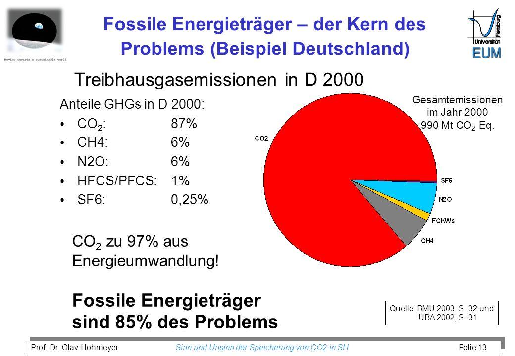 Prof. Dr. Olav Hohmeyer Sinn und Unsinn der Speicherung von CO2 in SH Folie 13 Fossile Energieträger – der Kern des Problems (Beispiel Deutschland) Qu