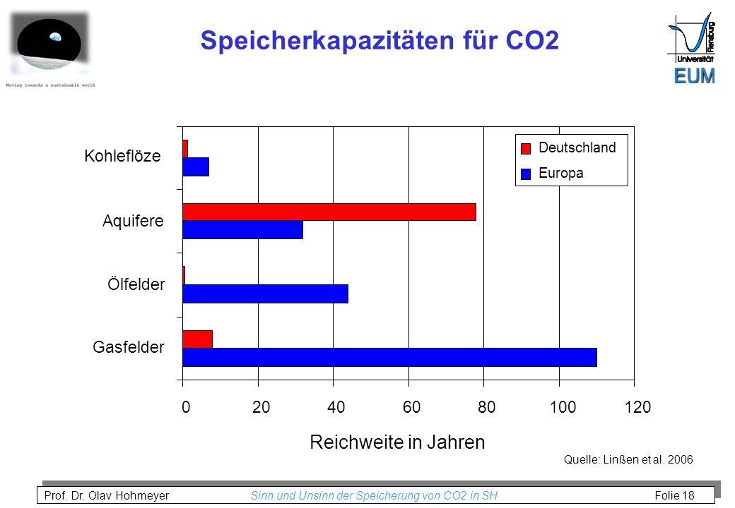 Prof. Dr. Olav Hohmeyer Sinn und Unsinn der Speicherung von CO2 in SH Folie 18 020406080100120 Gasfelder Ölfelder Aquifere Kohleflöze Reichweite in Ja
