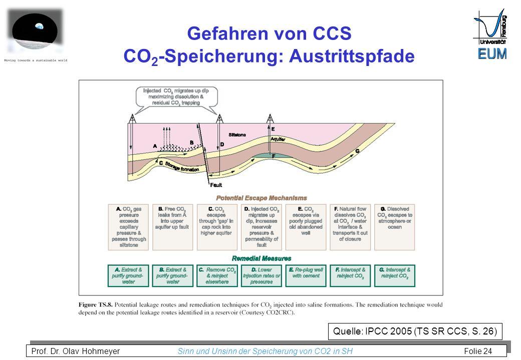 Prof. Dr. Olav Hohmeyer Sinn und Unsinn der Speicherung von CO2 in SH Folie 24 Gefahren von CCS CO 2 -Speicherung: Austrittspfade Quelle: IPCC 2005 (T