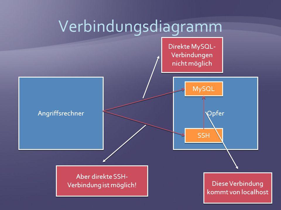 Verbindungsdiagramm Angriffsrechner Opfer Direkte MySQL- Verbindungen nicht möglich Aber direkte SSH- Verbindung ist möglich.