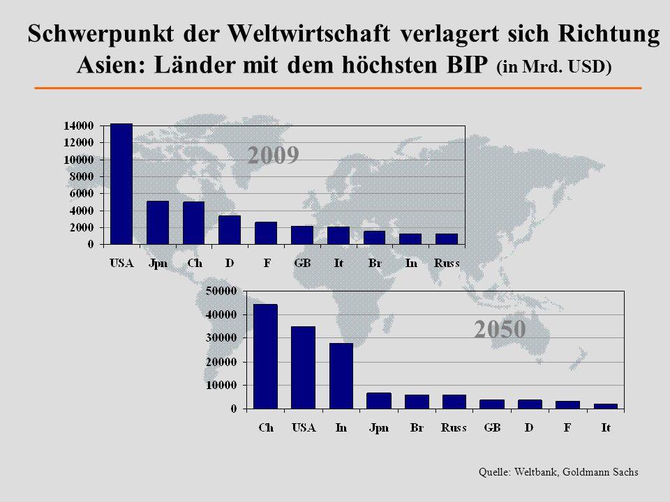 Schwerpunkt der Weltwirtschaft verlagert sich Richtung Asien: Länder mit dem höchsten BIP (in Mrd. USD) 2009 2050 Quelle: Weltbank, Goldmann Sachs