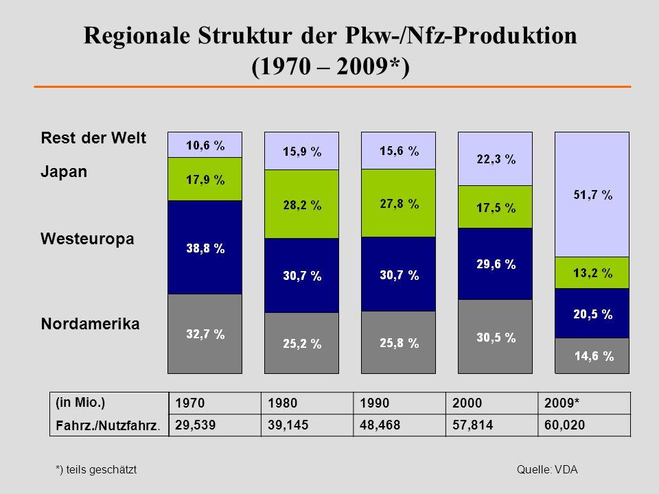 Regionale Struktur der Pkw-/Nfz-Produktion (1970 – 2009*) Rest der Welt Japan Westeuropa Nordamerika 19701980199020002009* 29,53939,14548,46857,81460,