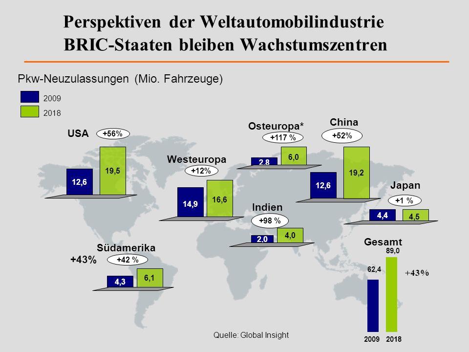 Perspektiven der Weltautomobilindustrie BRIC-Staaten bleiben Wachstumszentren Südamerika Westeuropa China Japan 12,6 19,5 USA 2,8 6,0 Osteuropa* +117
