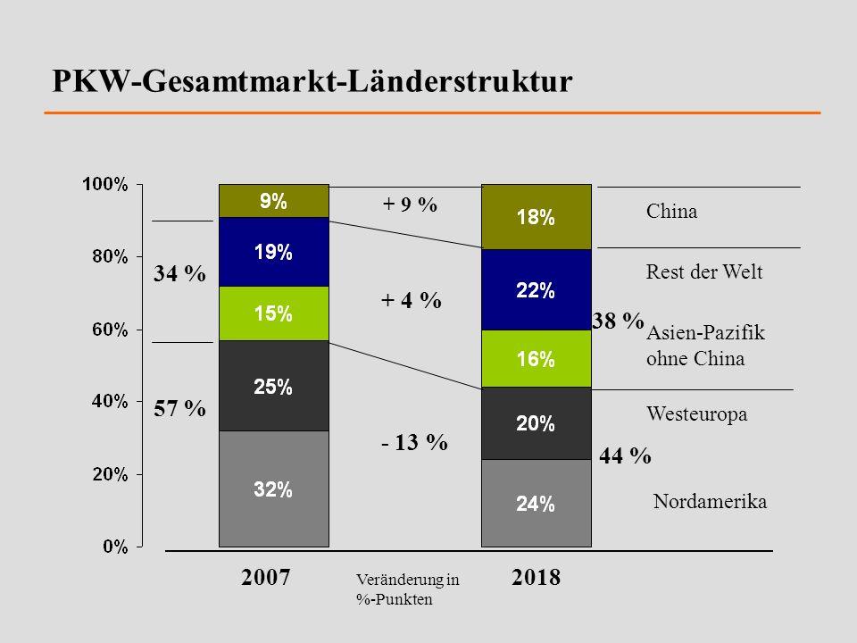 PKW-Gesamtmarkt-Länderstruktur China Rest der Welt Asien-Pazifik ohne China Westeuropa Nordamerika 44 % 38 % + 9 % + 4 % - 13 % 34 % 57 % 20072018 Ver
