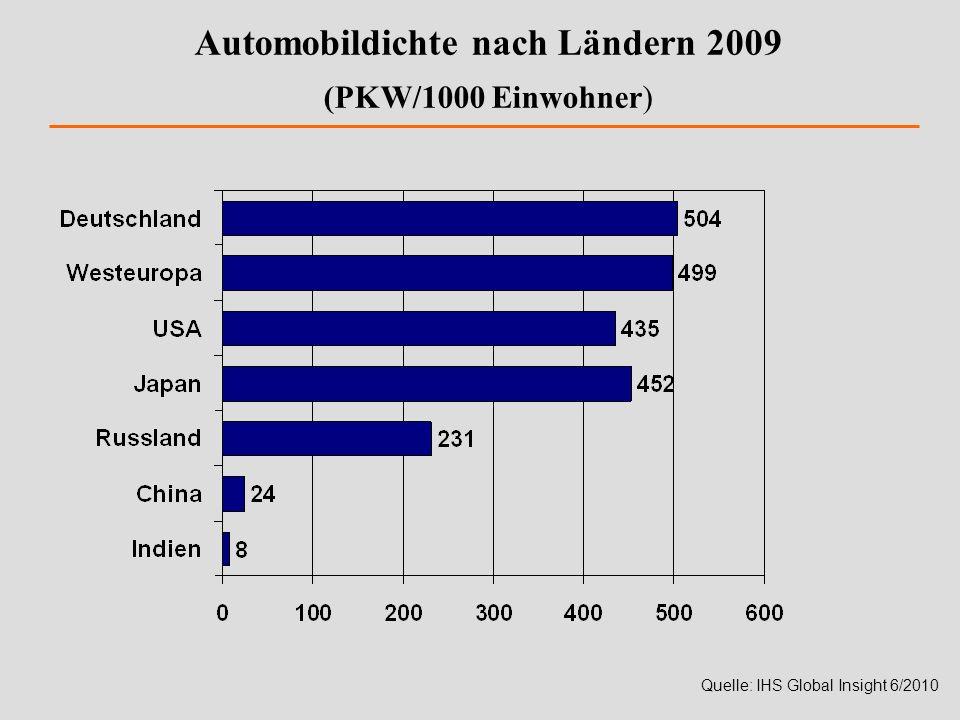 Automobildichte nach Ländern 2009 (PKW/1000 Einwohner) Quelle: IHS Global Insight 6/2010