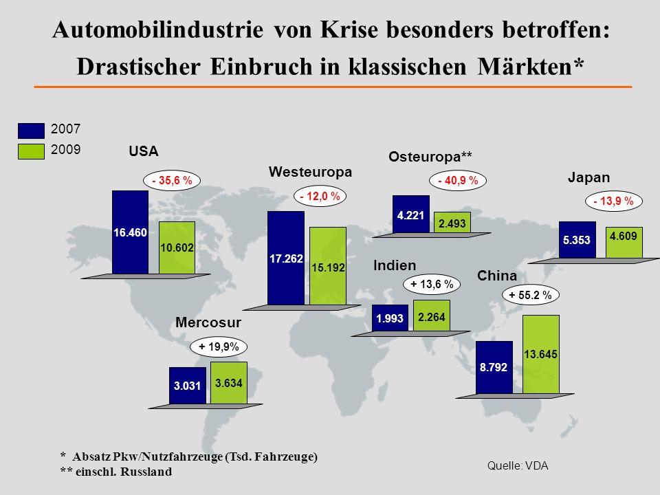 Automobilindustrie von Krise besonders betroffen: Drastischer Einbruch in klassischen Märkten* Mercosur Westeuropa China Japan 16.460 10.602 USA 4.221