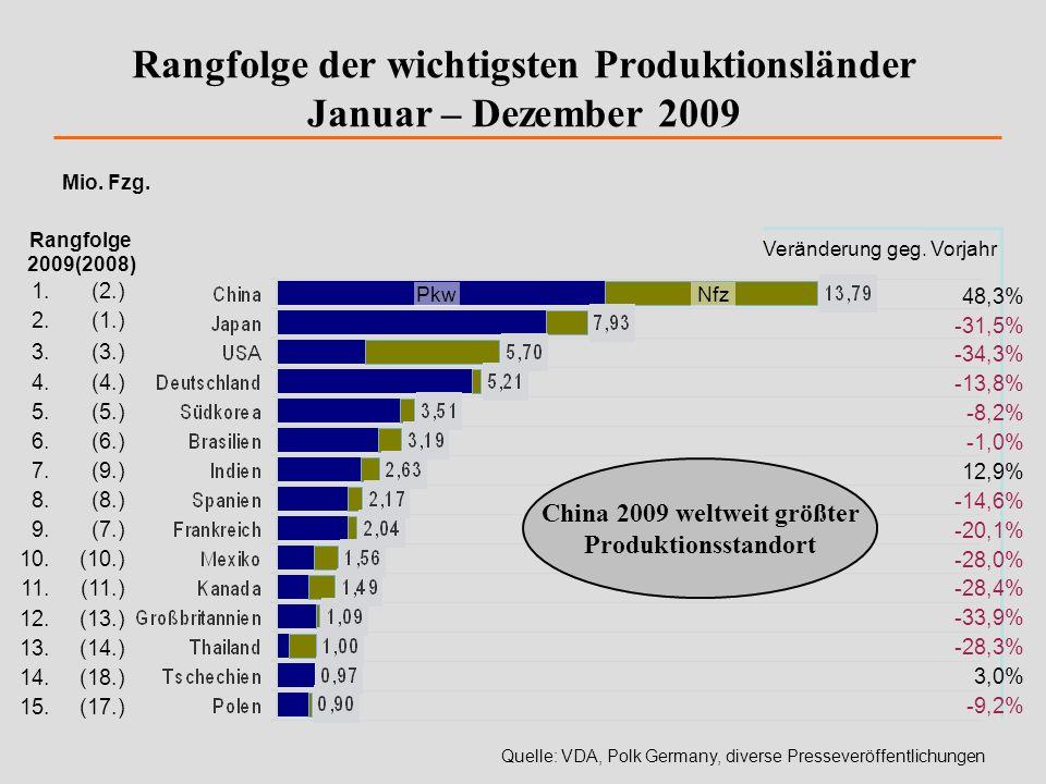 Mio. Fzg. Quelle: VDA, Polk Germany, diverse Presseveröffentlichungen Rangfolge der wichtigsten Produktionsländer Januar – Dezember 2009 1.(2.) 2.(1.)