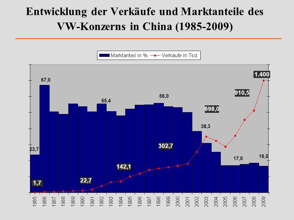 Entwicklung der Verkäufe und Marktanteile des VW-Konzerns in China (1985-2009) 1,7 22,7 142,1 302,7 698,0 910,5 23,7 67,0 55,4 56,0 38,3 17,0 16,5 1.4