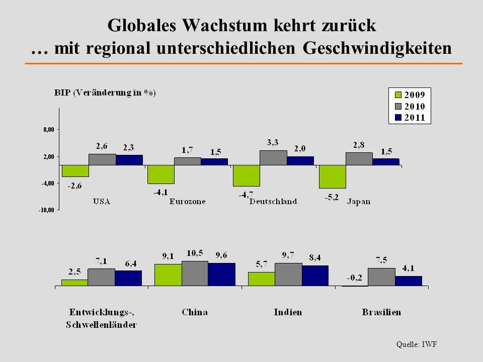 Globales Wachstum kehrt zurück … mit regional unterschiedlichen Geschwindigkeiten Quelle: IWF