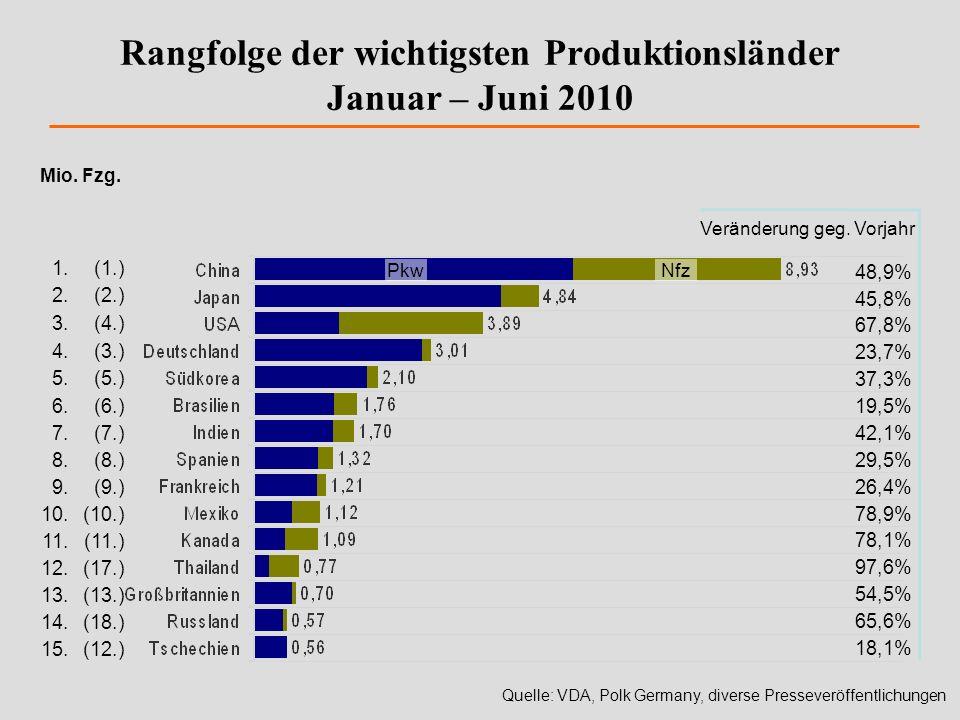 Mio. Fzg. Quelle: VDA, Polk Germany, diverse Presseveröffentlichungen Rangfolge der wichtigsten Produktionsländer Januar – Juni 2010 1.(1.) 2.(2.) 3.(