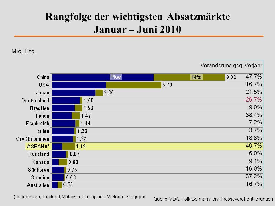 Rangfolge der wichtigsten Absatzmärkte Januar – Juni 2010 Quelle: VDA, Polk Germany, div. Presseveröffentlichungen Veränderung geg. Vorjahr Mio. Fzg.