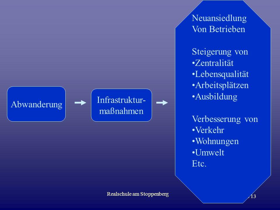 Realschule am Stoppenberg Folie 12 Regionalkrise - Abwanderung Konkurrenz durch andere Energieträger –Erdöl, Erdgas –Alternative Energien (Wasser, Win