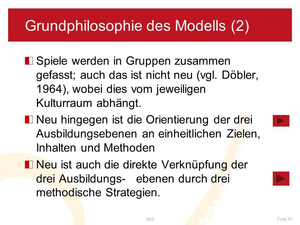 SKöFolie 11 Grundphilosophie des Modells (2) Spiele werden in Gruppen zusammen gefasst; auch das ist nicht neu (vgl. Döbler, 1964), wobei dies vom jew