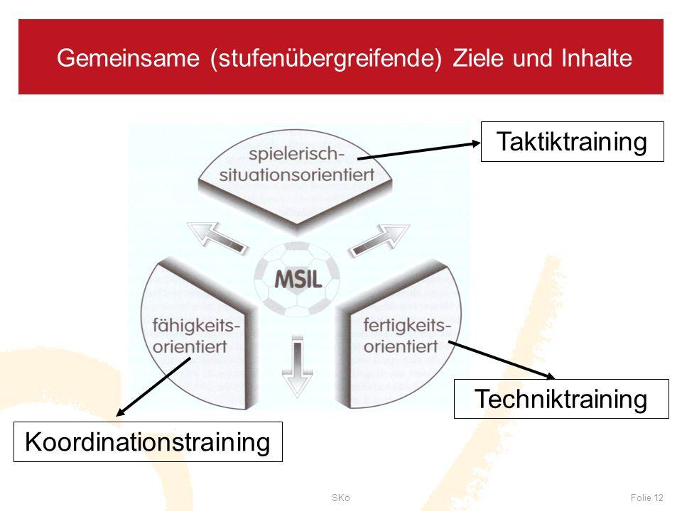 SKöFolie 12 Gemeinsame (stufenübergreifende) Ziele und Inhalte Taktiktraining Koordinationstraining Techniktraining