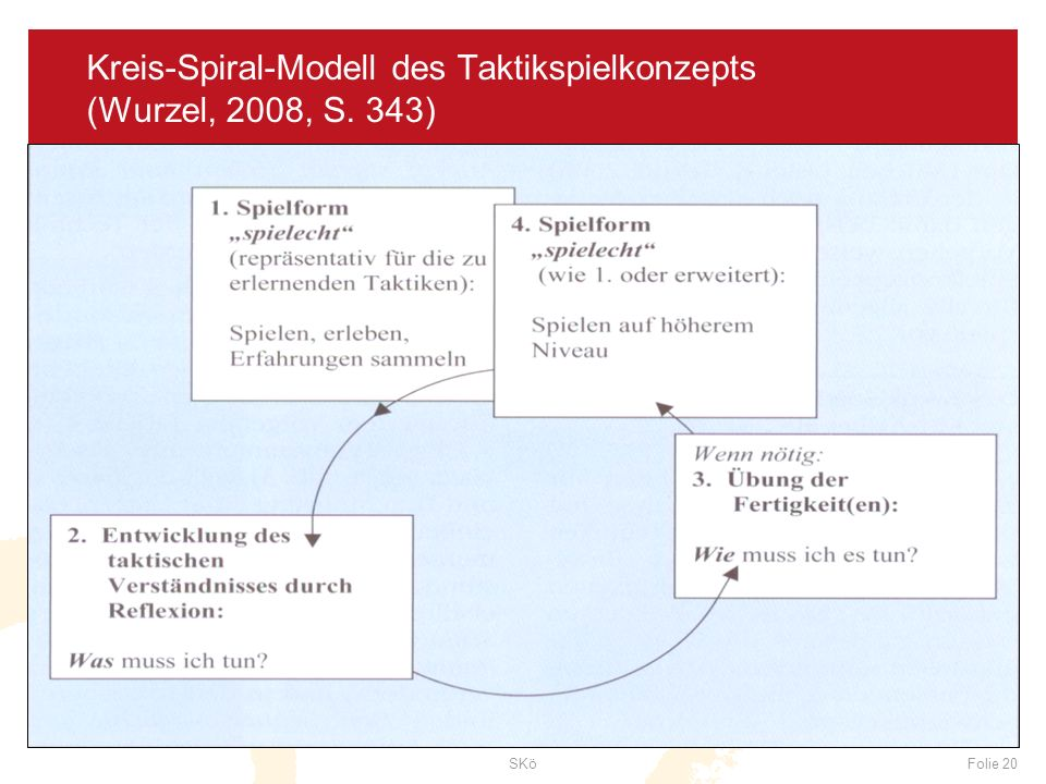 SKöFolie 20 Kreis-Spiral-Modell des Taktikspielkonzepts (Wurzel, 2008, S. 343)