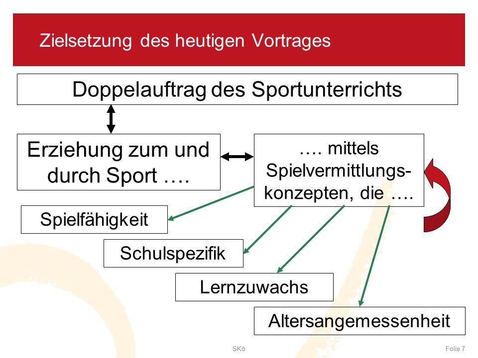 SKöFolie 7SKöFolie 7 Zielsetzung des heutigen Vortrages Doppelauftrag des Sportunterrichts Erziehung zum und durch Sport …. …. mittels Spielvermittlun