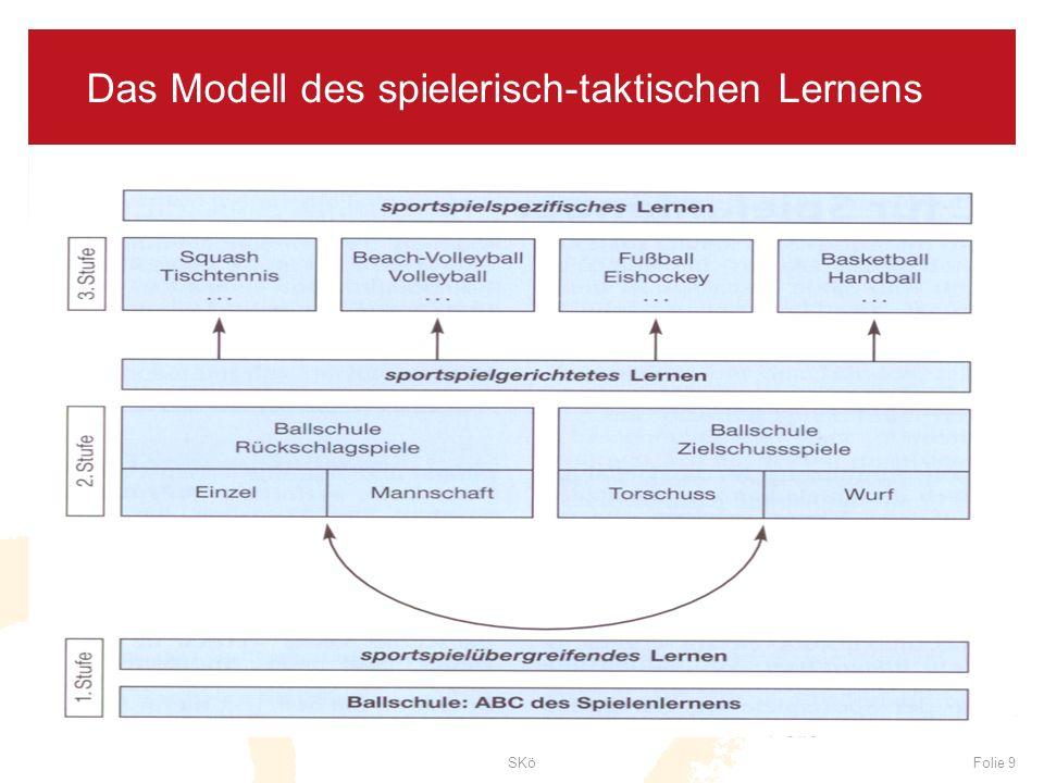 SKöFolie 9 Das Modell des spielerisch-taktischen Lernens