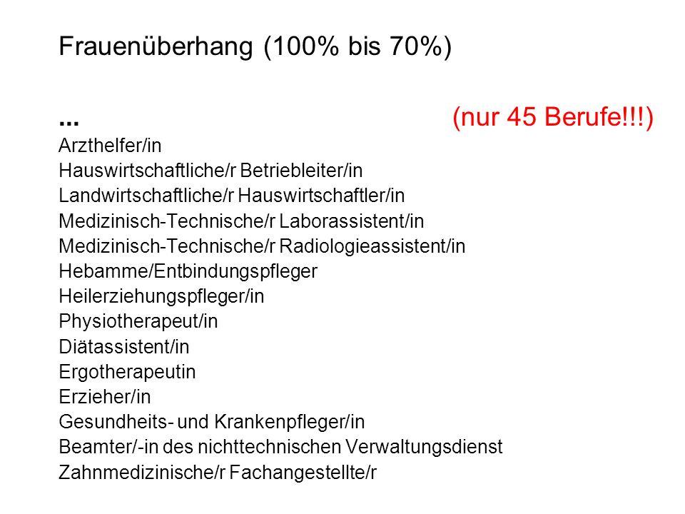 Frauenüberhang (100% bis 70%)... (nur 45 Berufe!!!) Arzthelfer/in Hauswirtschaftliche/r Betriebleiter/in Landwirtschaftliche/r Hauswirtschaftler/in Me