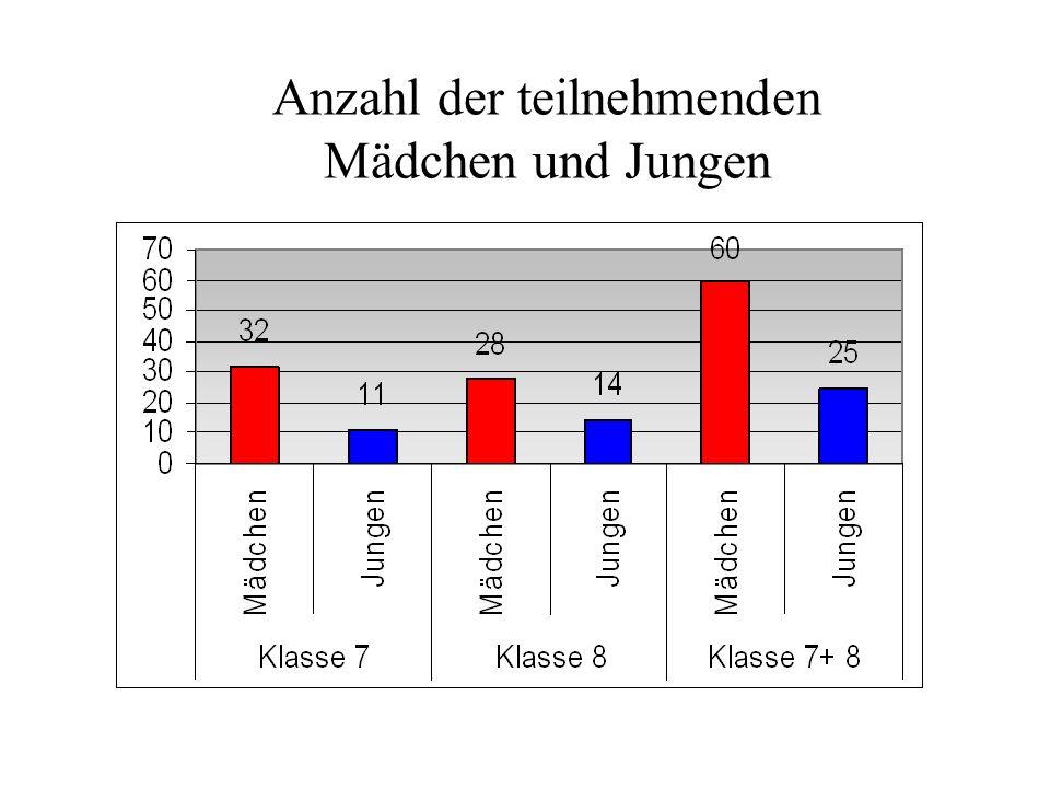 Anzahl der teilnehmenden Mädchen und Jungen