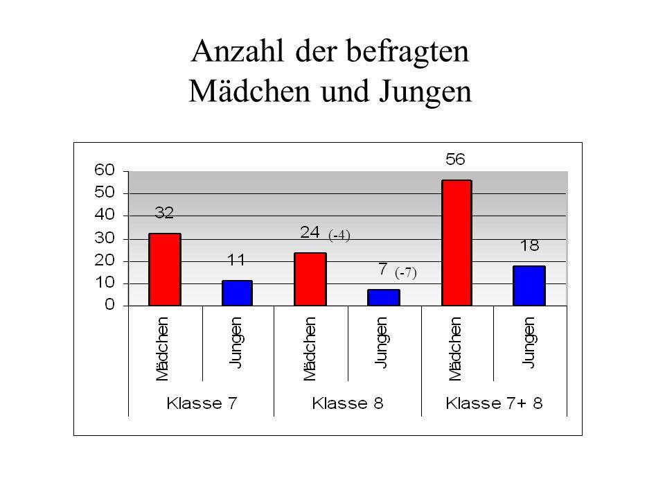 Anzahl der befragten Mädchen und Jungen (-4) (-7)