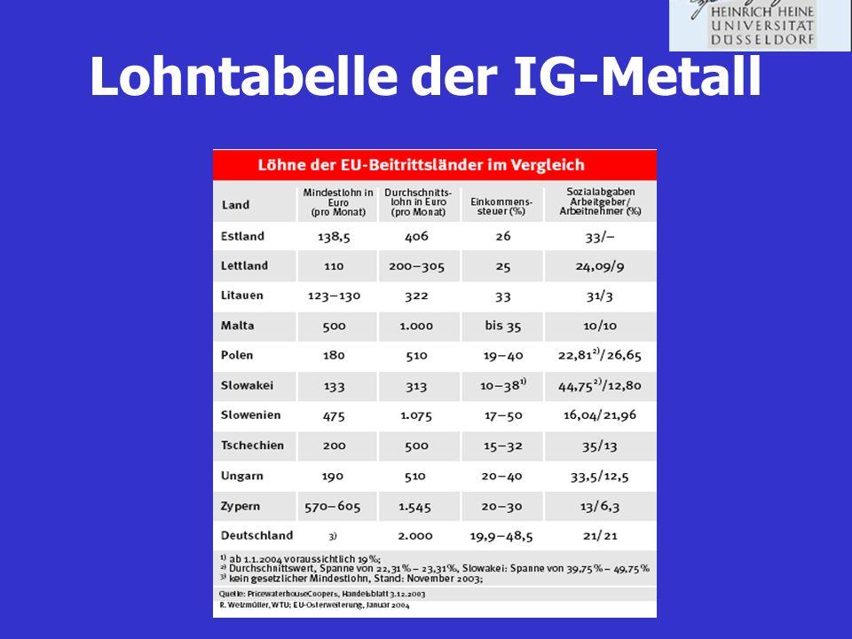Lohntabelle der IG-Metall