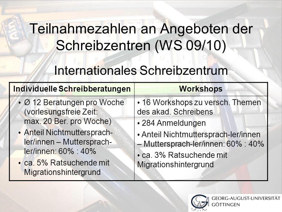 Teilnahmezahlen an Angeboten der Schreibzentren (WS 09/10) Internationales Schreibzentrum Individuelle SchreibberatungenWorkshops Ø 12 Beratungen pro