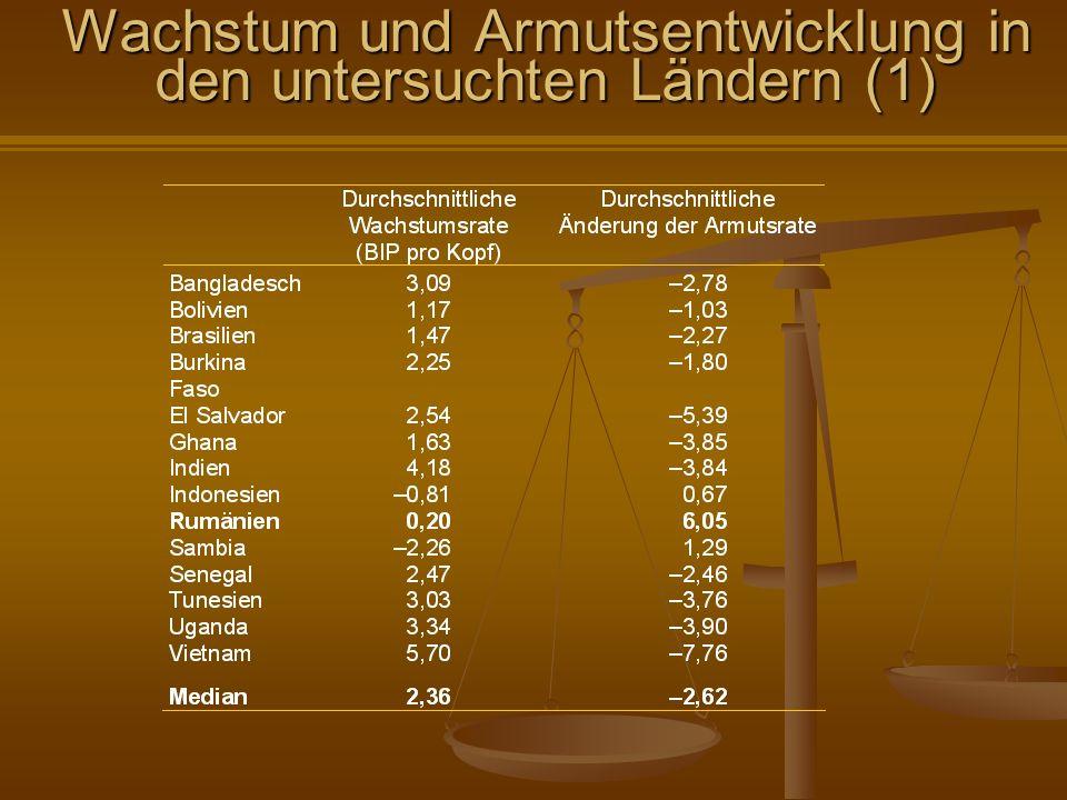 Wachstum und Armutsentwicklung in den untersuchten Ländern (1)