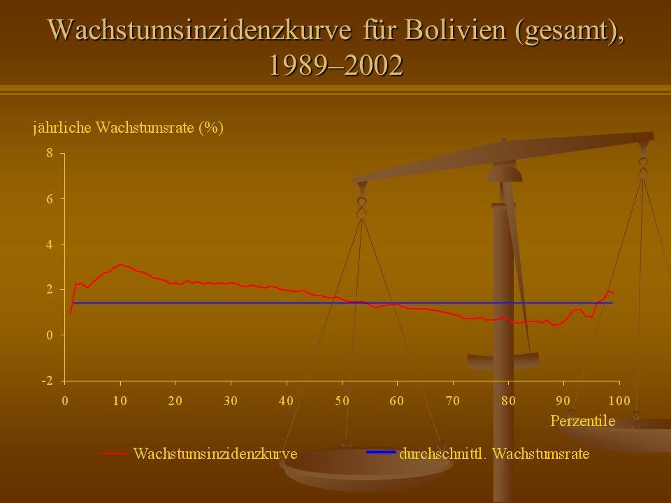 Wachstumsinzidenzkurve für Bolivien (gesamt), 1989–2002