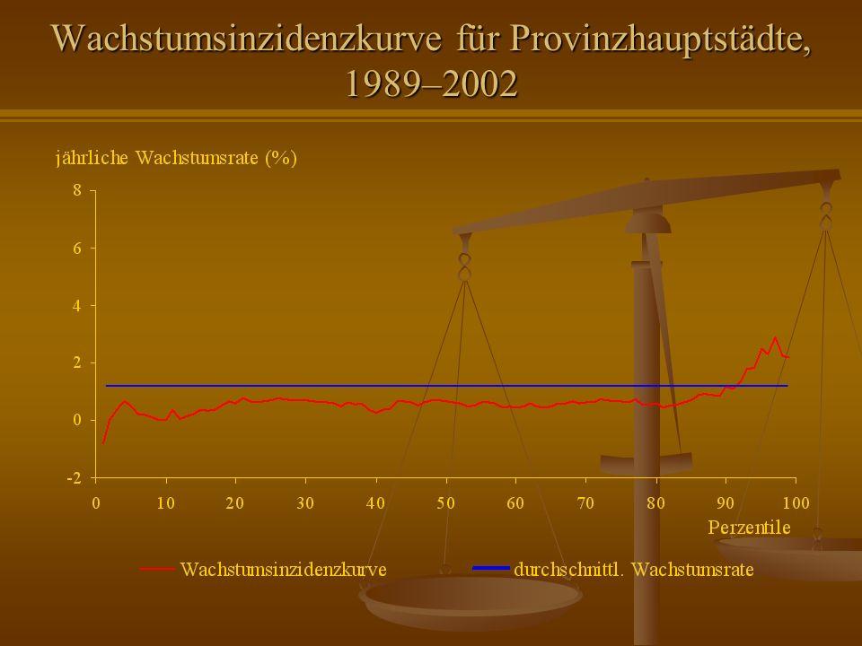 Wachstumsinzidenzkurve für Provinzhauptstädte, 1989–2002
