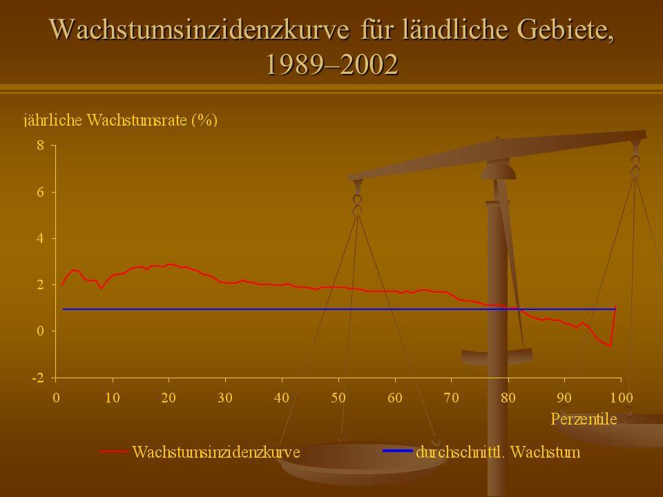 Wachstumsinzidenzkurve für ländliche Gebiete, 1989–2002