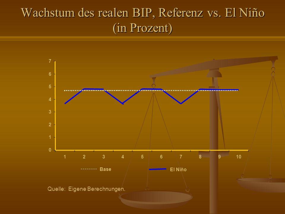 0 1 2 3 4 5 6 7 12345678910 BaseEl Niño Quelle: Eigene Berechnungen. Wachstum des realen BIP, Referenz vs. El Niño (in Prozent)