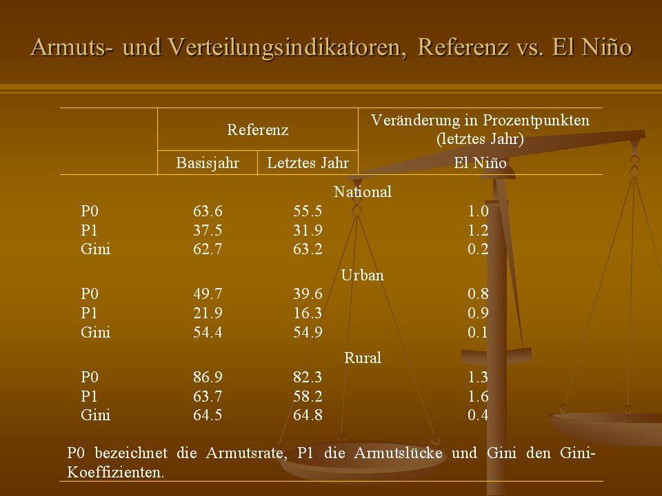 Armuts- und Verteilungsindikatoren, Referenz vs. El Niño