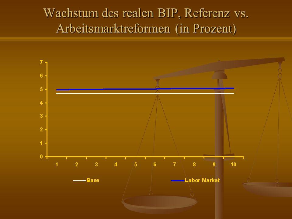 Wachstum des realen BIP, Referenz vs. Arbeitsmarktreformen (in Prozent)