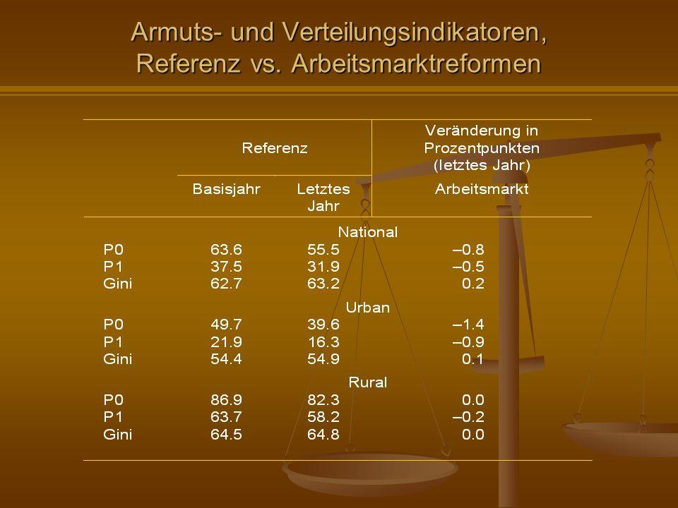 Armuts- und Verteilungsindikatoren, Referenz vs. Arbeitsmarktreformen