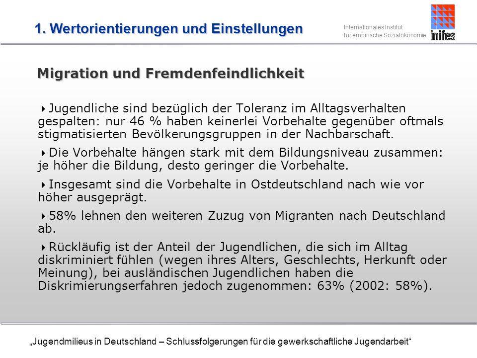Internationales Institut für empirische Sozialökonomie Jugendmilieus in Deutschland – Schlussfolgerungen für die gewerkschaftliche Jugendarbeit Migration und Fremdenfeindlichkeit Jugendliche sind bezüglich der Toleranz im Alltagsverhalten gespalten: nur 46 % haben keinerlei Vorbehalte gegenüber oftmals stigmatisierten Bevölkerungsgruppen in der Nachbarschaft.