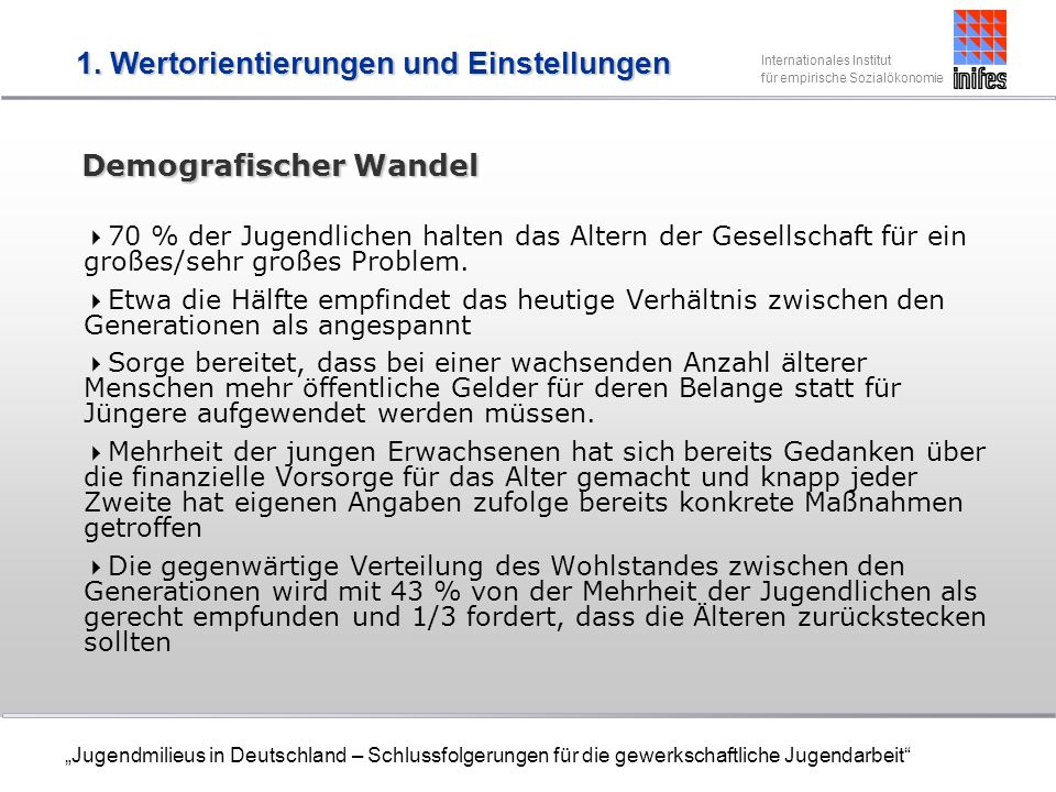 Internationales Institut für empirische Sozialökonomie Jugendmilieus in Deutschland – Schlussfolgerungen für die gewerkschaftliche Jugendarbeit Demografischer Wandel 70 % der Jugendlichen halten das Altern der Gesellschaft für ein großes/sehr großes Problem.
