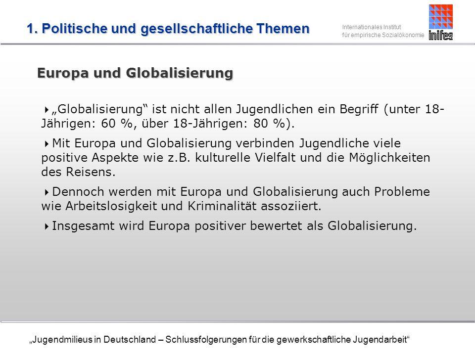 Internationales Institut für empirische Sozialökonomie Jugendmilieus in Deutschland – Schlussfolgerungen für die gewerkschaftliche Jugendarbeit Europa und Globalisierung Globalisierung ist nicht allen Jugendlichen ein Begriff (unter 18- Jährigen: 60 %, über 18-Jährigen: 80 %).