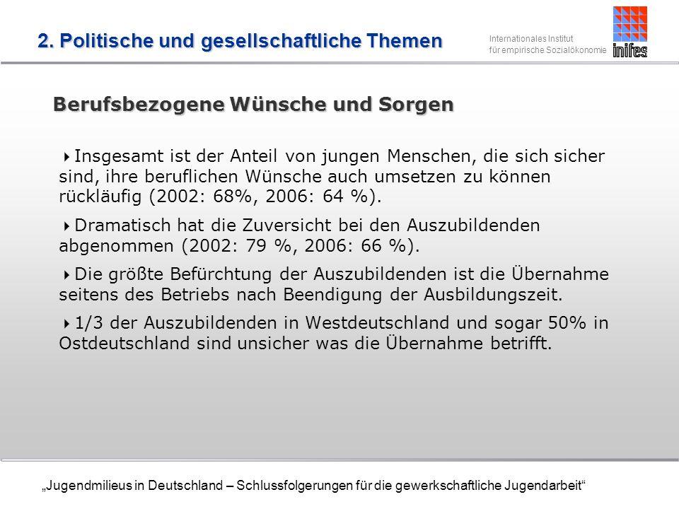 Internationales Institut für empirische Sozialökonomie Jugendmilieus in Deutschland – Schlussfolgerungen für die gewerkschaftliche Jugendarbeit Berufsbezogene Wünsche und Sorgen Insgesamt ist der Anteil von jungen Menschen, die sich sicher sind, ihre beruflichen Wünsche auch umsetzen zu können rückläufig (2002: 68%, 2006: 64 %).